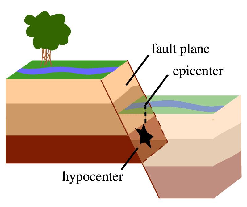 توضیح زلزله به بچه